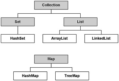 Tutorials On Collections of Java