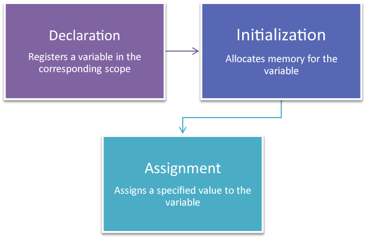 Tutorials On Declaring And Functioning Of Variable In JavaScript